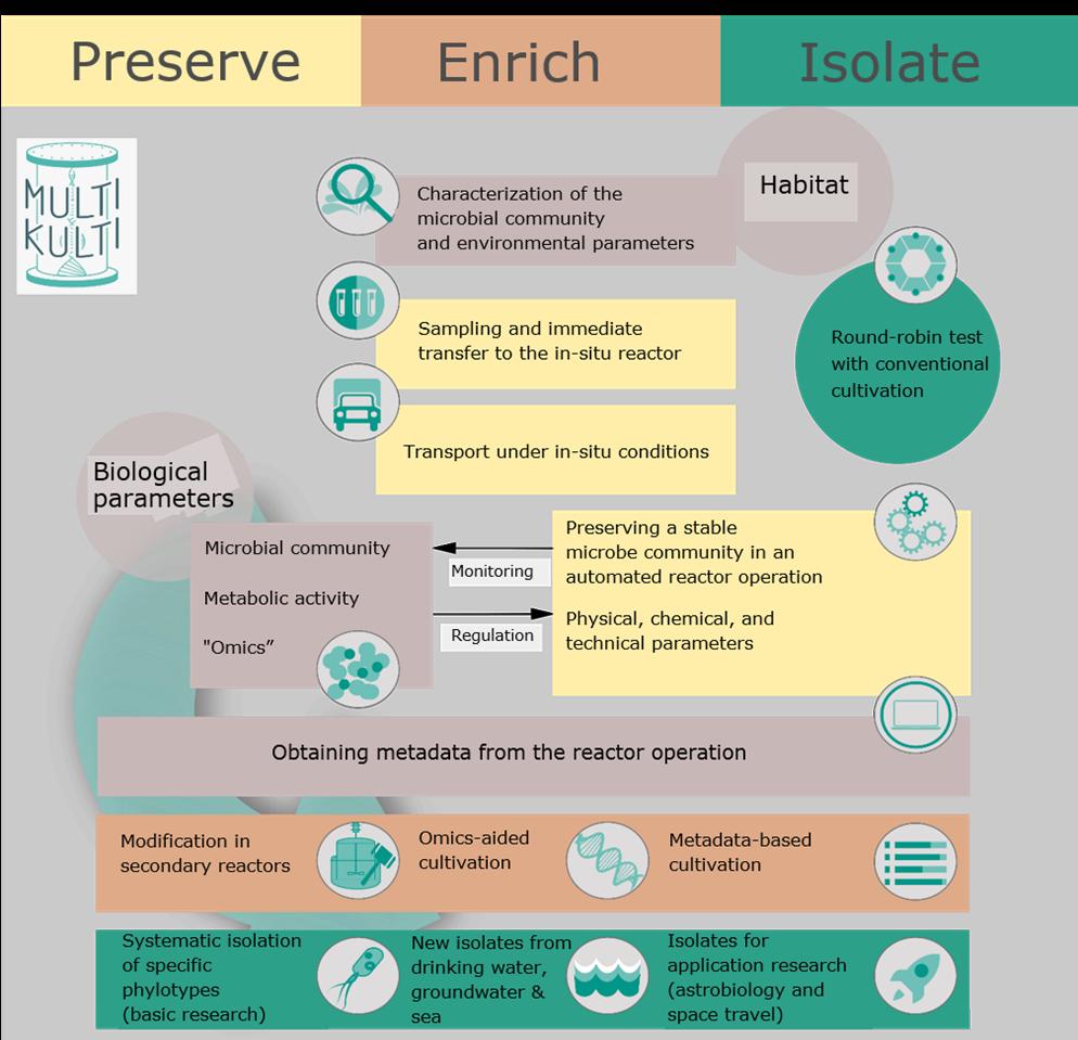 preserve - enriche - isolate